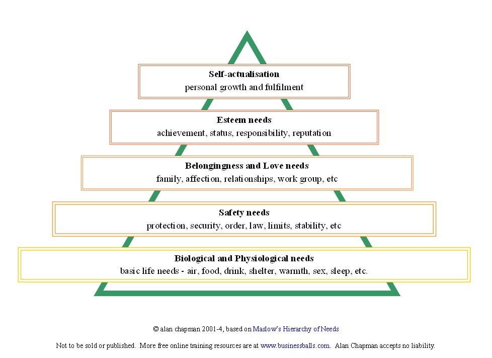 the five stages of maslow's hierarchy Maslow's hierarchy of needs citation: huitt, w (2007) maslow's hierarchy of needs educational psychology interactivevaldosta, ga: valdosta state university.