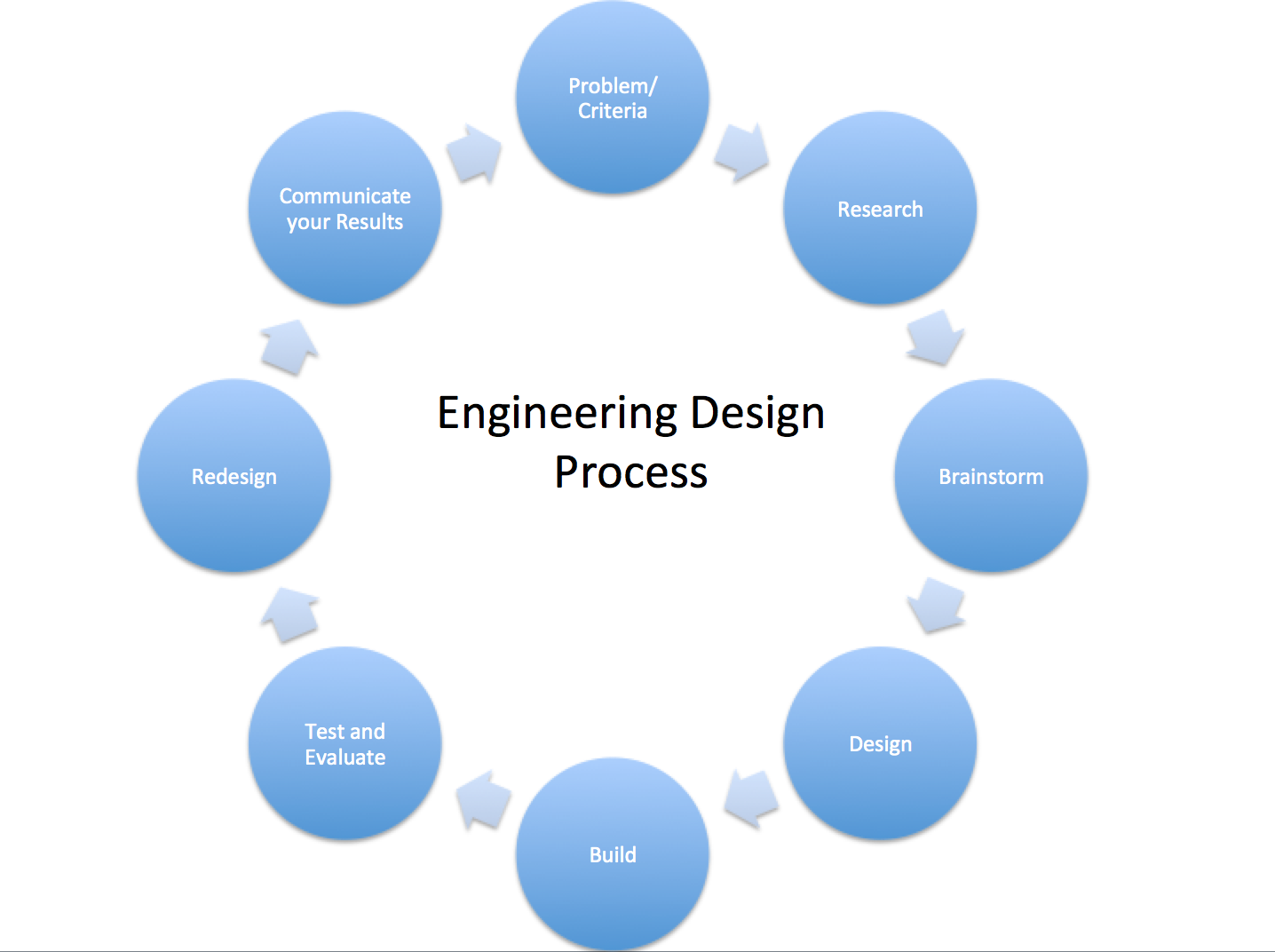 Engineering Design Process 8th Grade Game Board Project