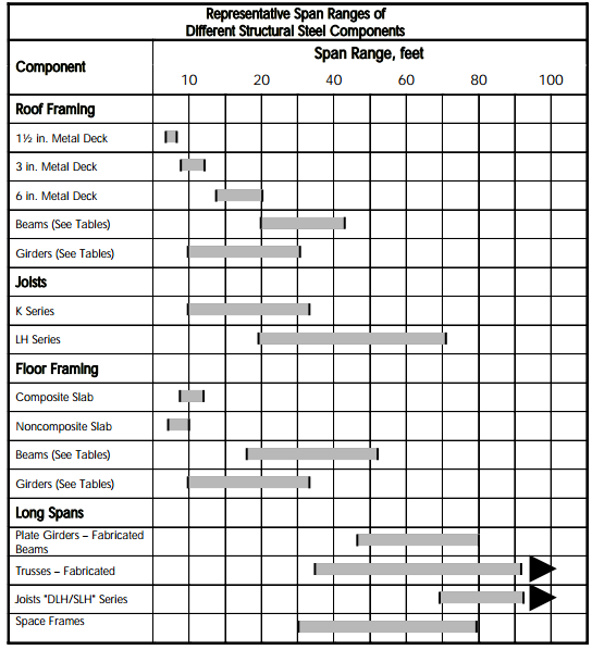design capacity tables for structural steel pdf