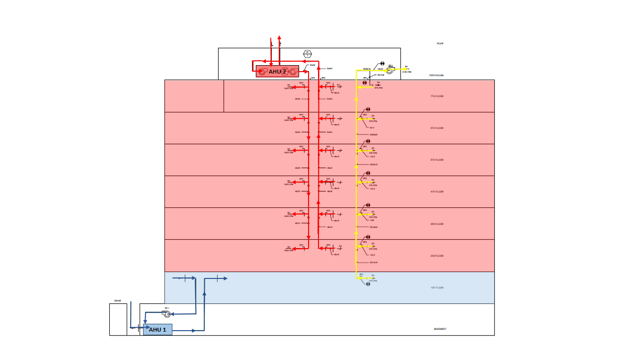 Hvac System A7 Building Analysis Drawing Of The Third Proposed Air Handling Unit Ahu 3 Is Used Exclusively For Ventilation And Control Lab Spaces Specified At 3800 Cfm Maxium