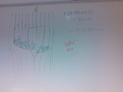 bordschema turbulente stroming