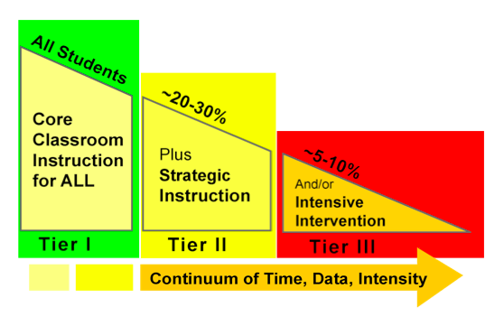 curriculum guide for academic interventions Part 2 planning resources for intervention sessions tutoring session routines lesson 1-30 the source: a curriculum guide for reading mentors 3 part 1.