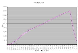 Altitude vs. Time Graph