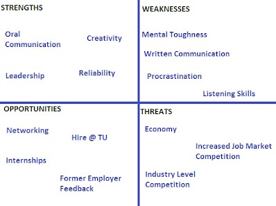 personal swot analysis of a student