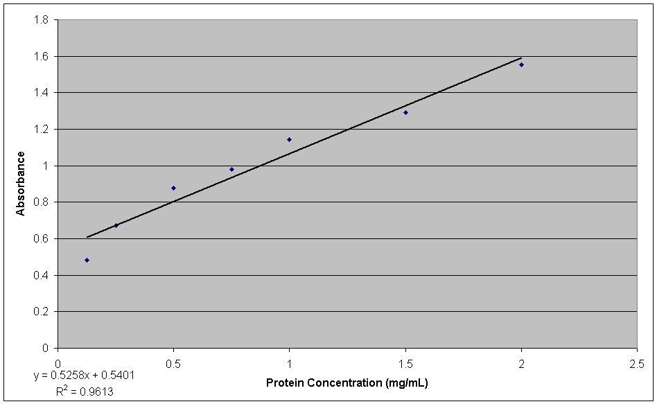 Quantifying protein using absorbance at 280 nm