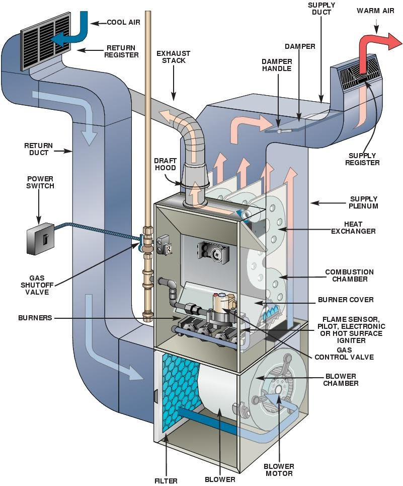 Hvac Basics 32701426 moreover  in addition All About Air Conditioning together with 411 additionally Central Air Conditioning System 97 2003. on air handling unit basics