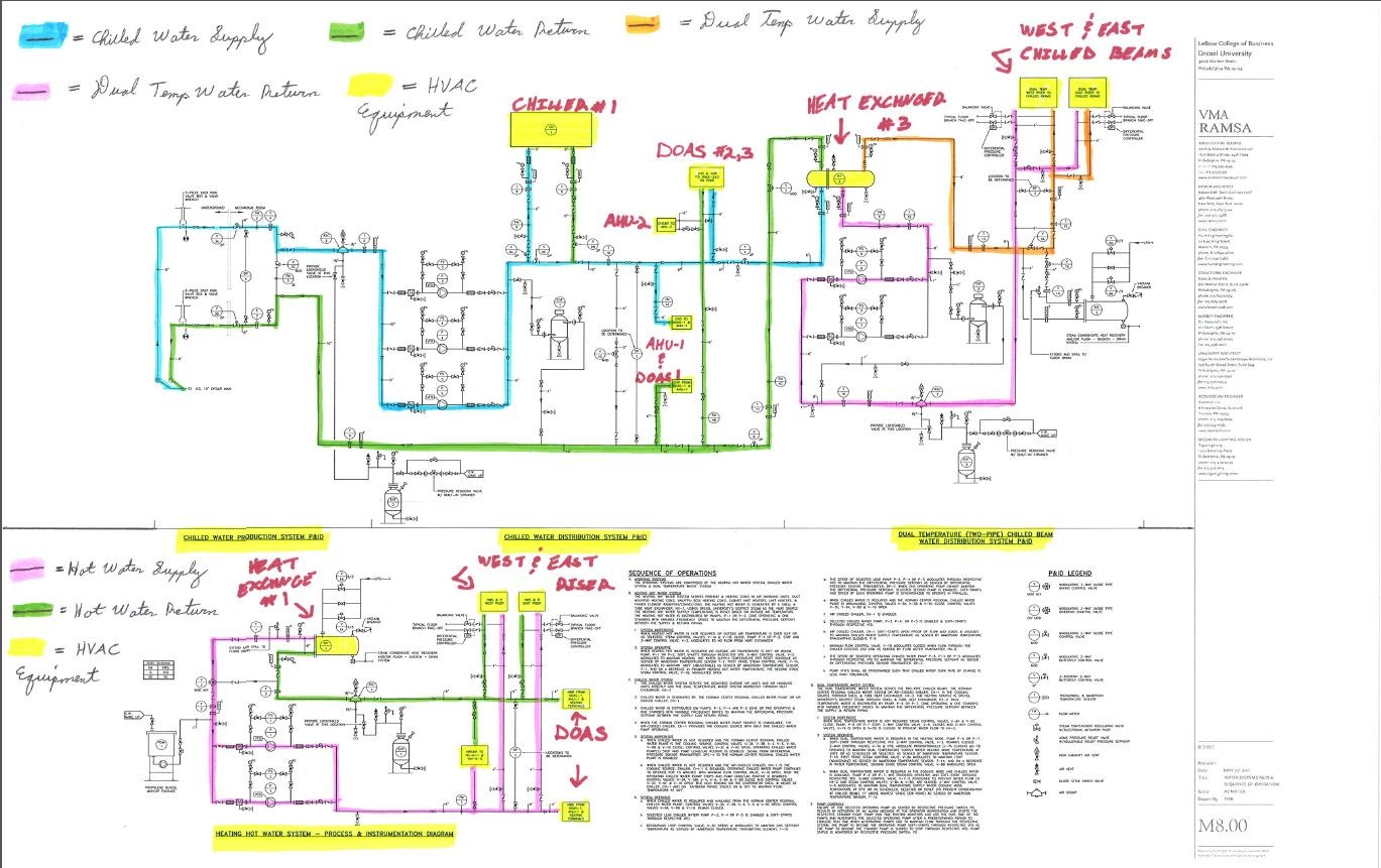 the above line diagram depicts how the hydronic system operates within the  building  the hydronic system is composed of the hot water, chilled water  and