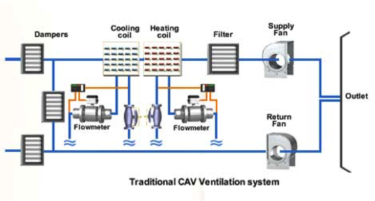 a constant air volume system or cav is a digital ventilation system which means the air is blown at a constant rate throughout it turns on and off - Hvac Systems