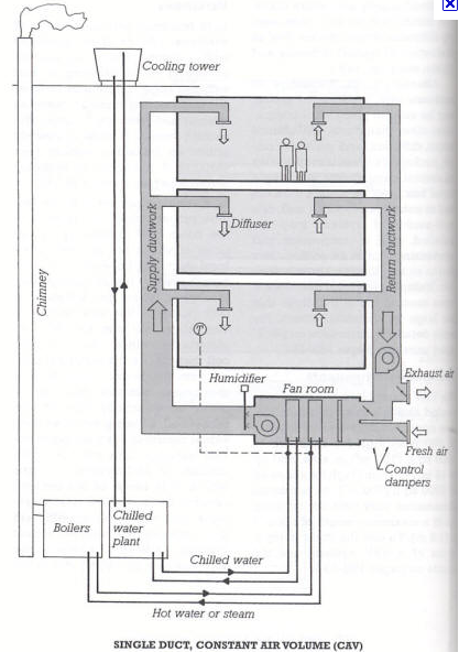 Constant Air Volume- (CAV) Single - HVAC Selection