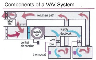 Hvac Alternates And Selection Ae 391 Hvac A4