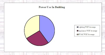 Electrical System Ice Hockey rink – Electrical Pie Chart
