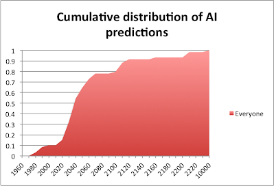CDF of AI predictions from all groups at all times