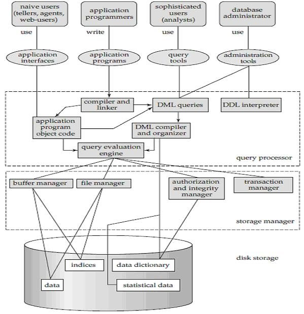 Structure Of A Dbms