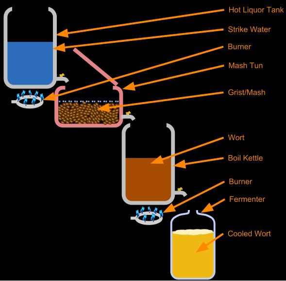 Traditional All Grain Brewing