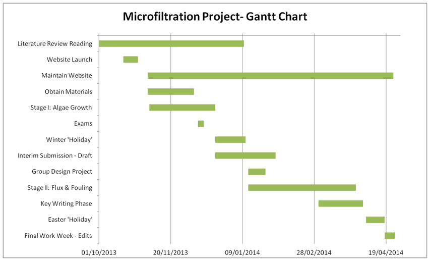 Gantt Chart Harvesting Microalgae With Ultrafiltration Membranes