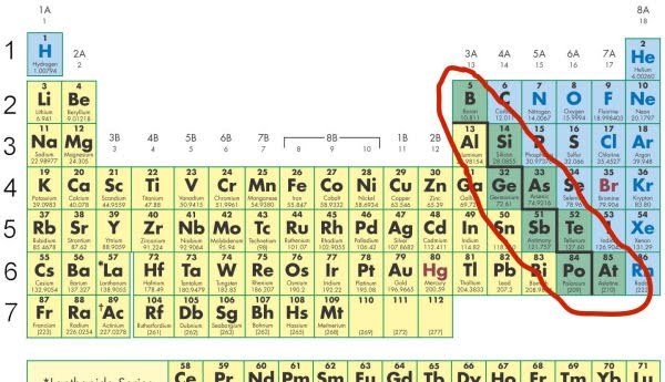 metalloids - Periodic Table Metalloids