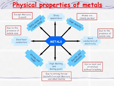 metals the periodic table
