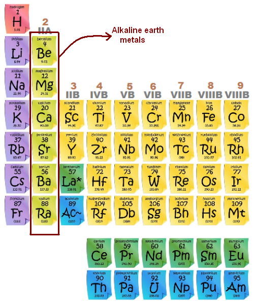 Alkaline earth metals the periodic table urtaz Images