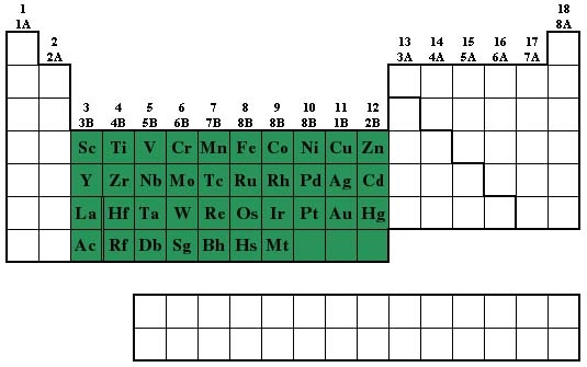 Transition Metals The Periodic Table