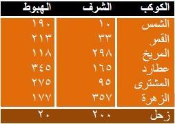 الدرس الخامس الكواكب indya1.JPG