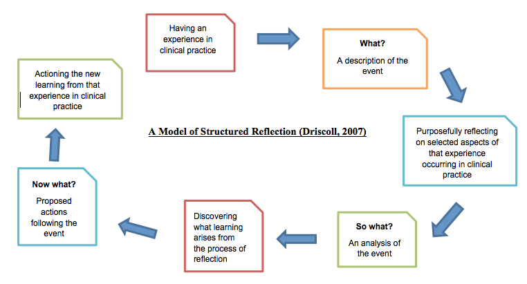 reflection nursing practice driscoll model Promoting self-awareness through reflective practice promoting self-awareness through reflective practice the what model of reflection (driscoll and teh.