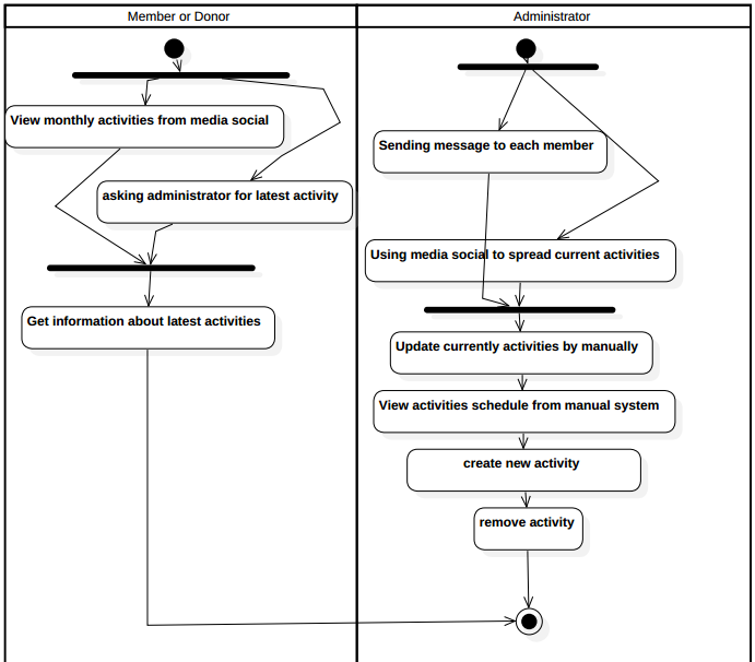 Activity diagram as is alif wafia activity subsystem ccuart Gallery