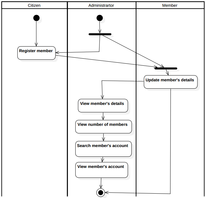 Activity Diagram Google All Kind Of Wiring Diagrams