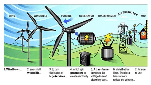 Electricity generation using a wind turbine essay