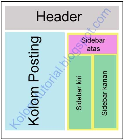 layout multi kolom