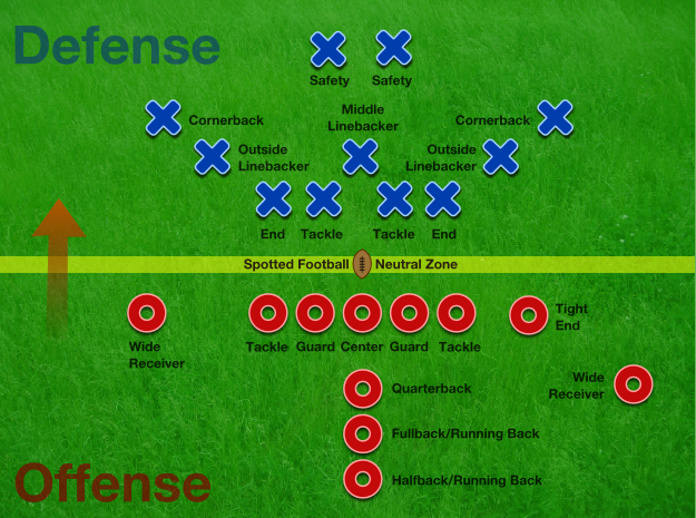 3 Position Abbreviations American Football Course