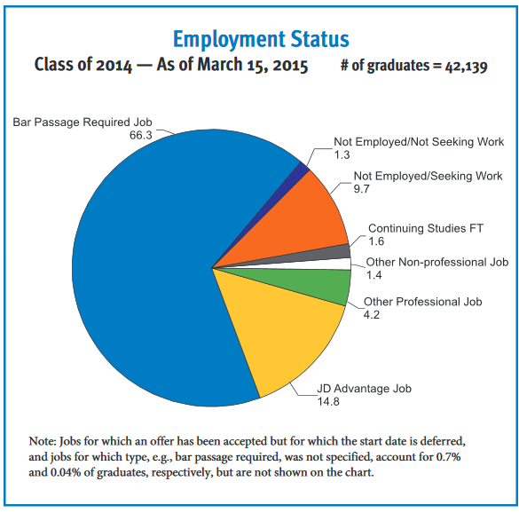 Employment Status Class of 2014 — As of March 15, 2015