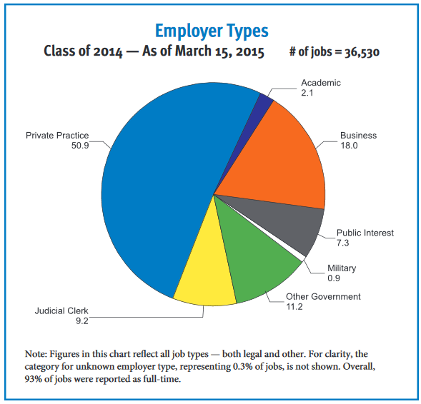 Employer Types Class of 2014 — As of March 15, 2015