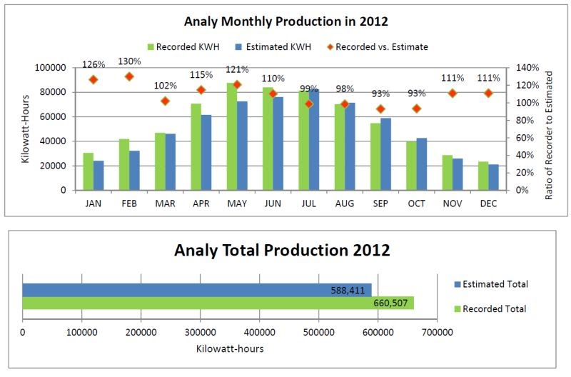 AnalyHS 2012 Solar Performance Chart