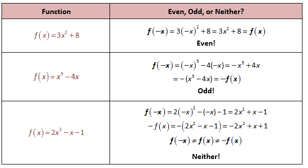 Even And Odd Functions Worksheet Key - Worksheets