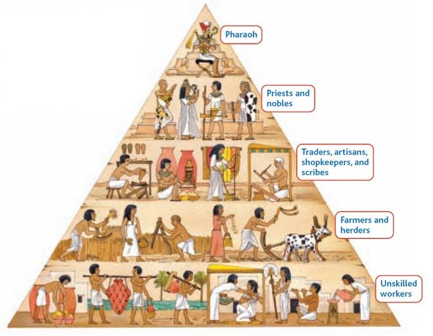 Government and Economy - Ancient Egypt