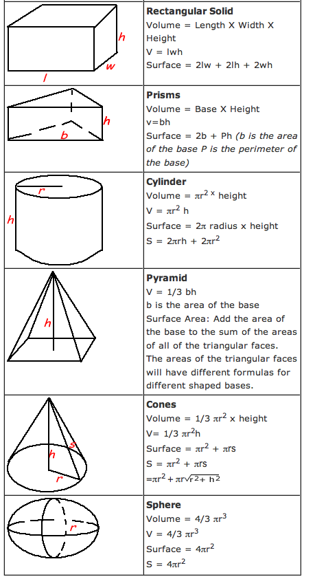 Click on link 3 to review how to calculate the volume and surface area ...