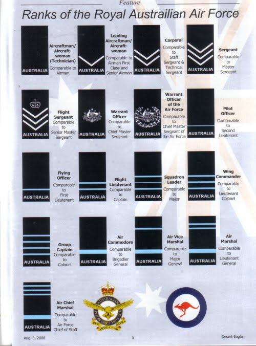 Australian Air Force Ranks