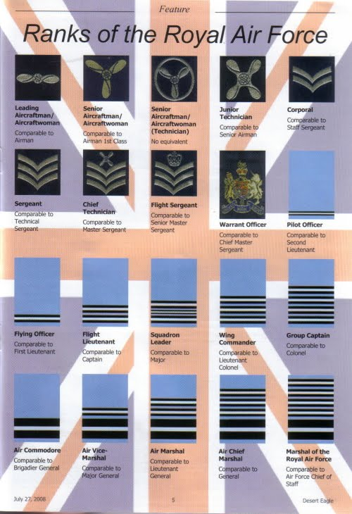 Royal Air Force Ranks