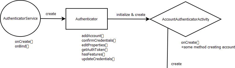 Concept of SyncAdapter (android content AbstractThreadedSyncAdapter