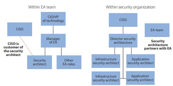 Corporate Security Architecture Diagram - Schema Wiring Diagrams
