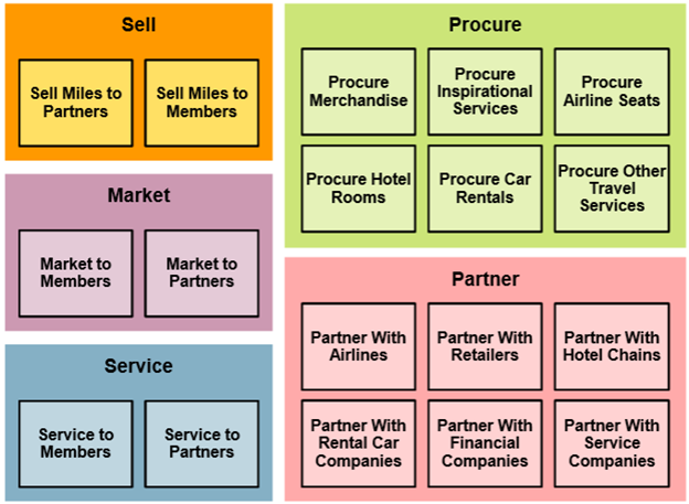 Business capability modeling enterprise architecture blog accmission Gallery