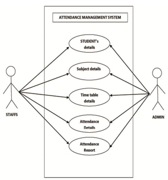 template for student management system - ieee use case template gallery template design ideas