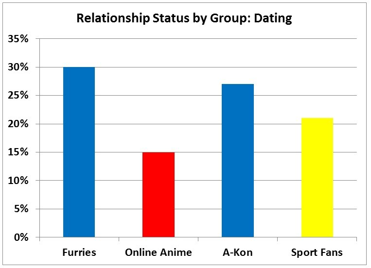 dating for anime fans