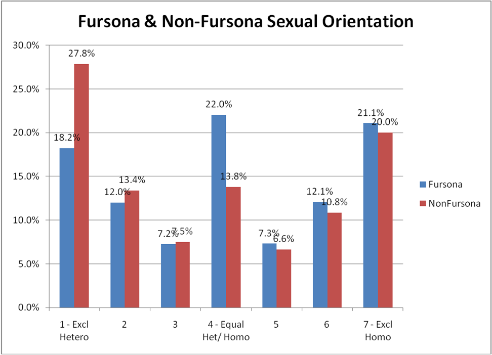 Two types of furries sexual orientation