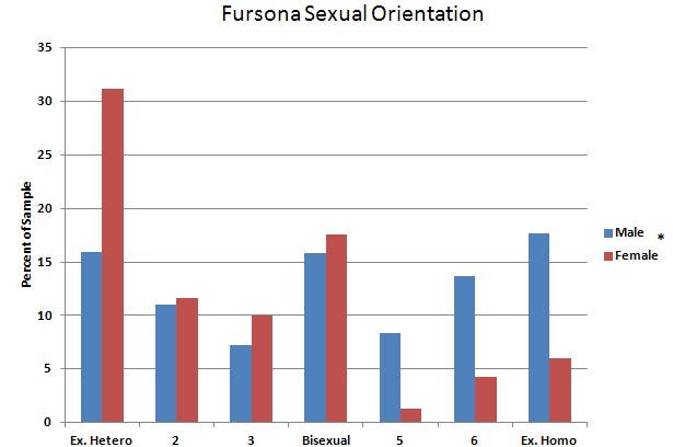Furry sexuality survey