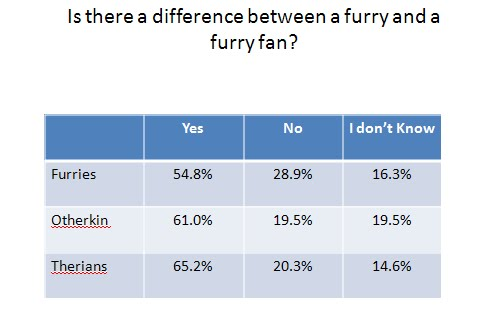 International Furry Survey: Summer 2011 - Anthropomorphic