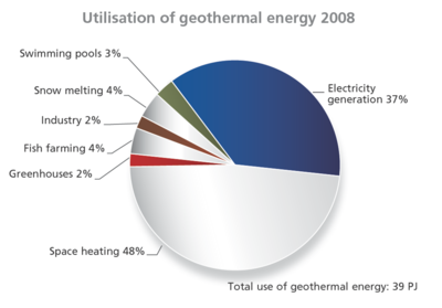 an analysis of the production of geothermal energy Generation this report analysed the various geothermal power plant designs  suitable for development in malawi the analysis covered both technical and.
