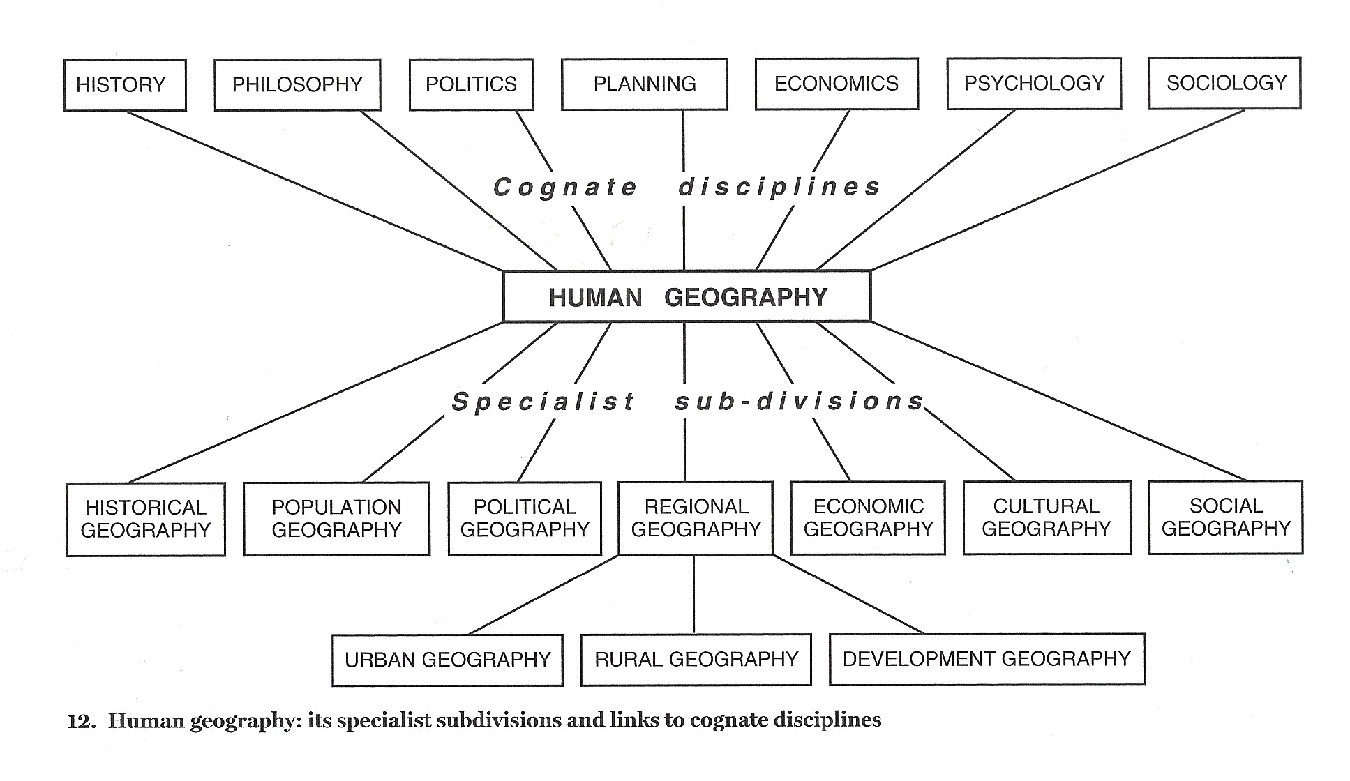 discipline dissertation geography in related The doctoral program in geography exposes students to advanced theories and techniques in  in research at a graduate level must be taken in a cognate discipline  there are three main sequences of events related to the dissertation.