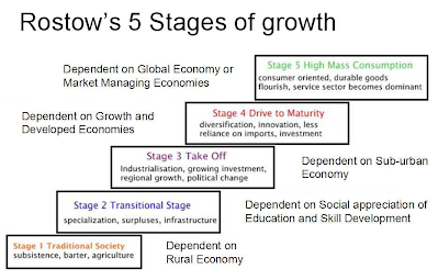 Rostow's Stage of Economic Growth (Criticism)