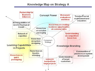 Knowledge Mapping - apokmtools on knowledge identification, knowledge survey, knowledge word cloud, knowledge is an asset, knowledge development,